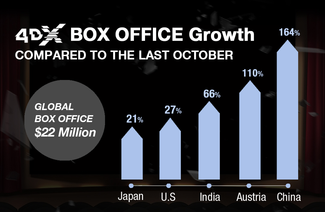 4DX Draws Highest Ever October Performance with $22 Million in the Global Box Office