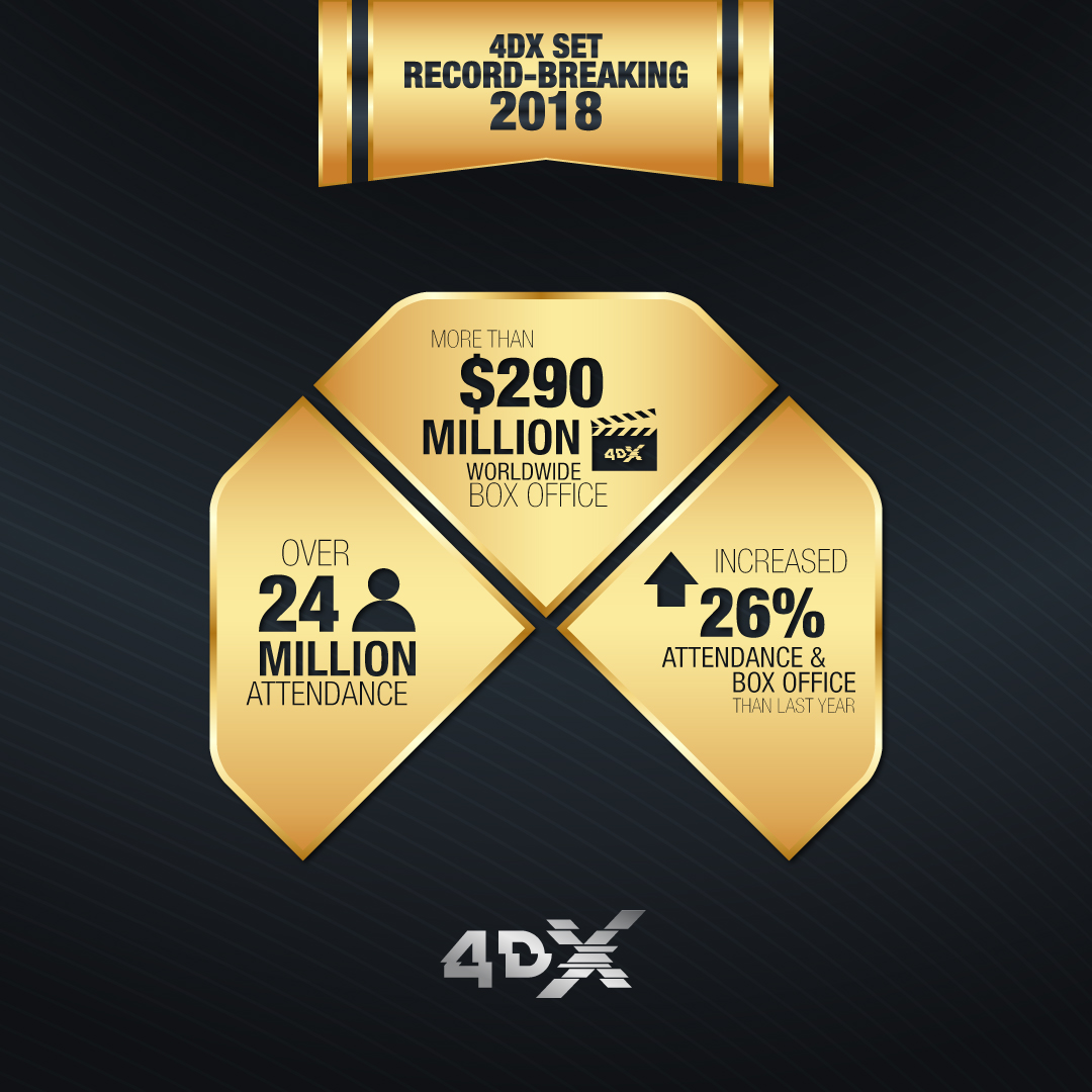 4DX Grossed Over $290 Million at Worldwide Box Office   and 24 Million in Attendance